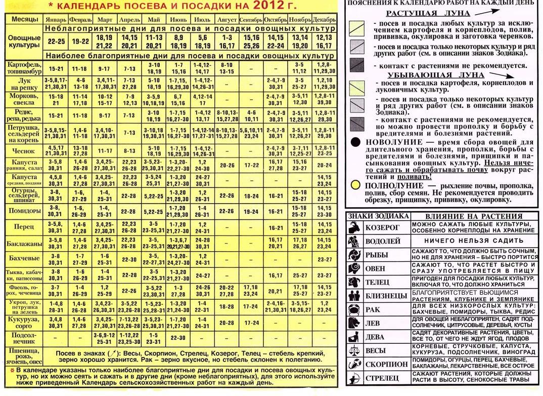 лунный календарь проведения операций декабрь 2015 православной традиции